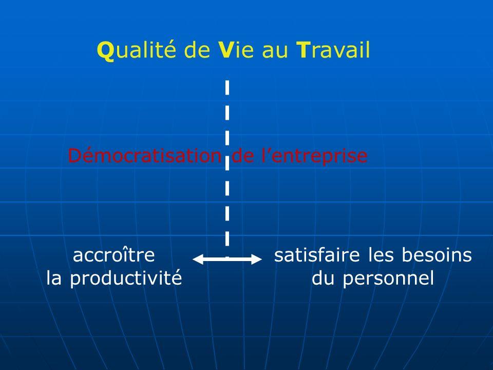 Qualité de Vie au Travail accroître la productivité satisfaire les besoins du personnel Démocratisation de lentreprise