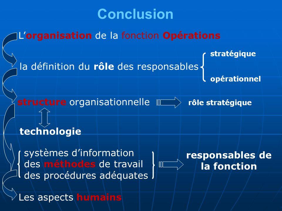 Conclusion Lorganisation de la fonction Opérations la définition du rôle des responsables stratégique opérationnel structure organisationnelle rôle stratégique technologie systèmes dinformation des méthodes de travail des procédures adéquates responsables de la fonction Les aspects humains