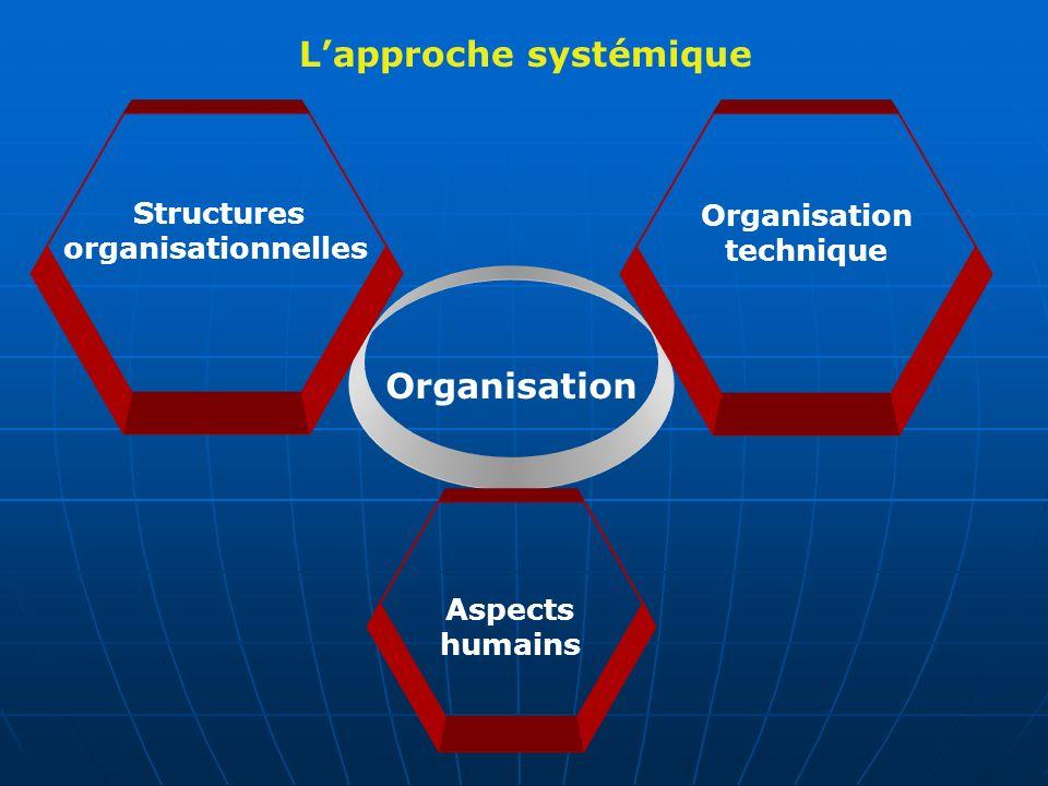 Organisation Gestionnaire Conseillers et analystes au sein de lentreprise Conseillers externes