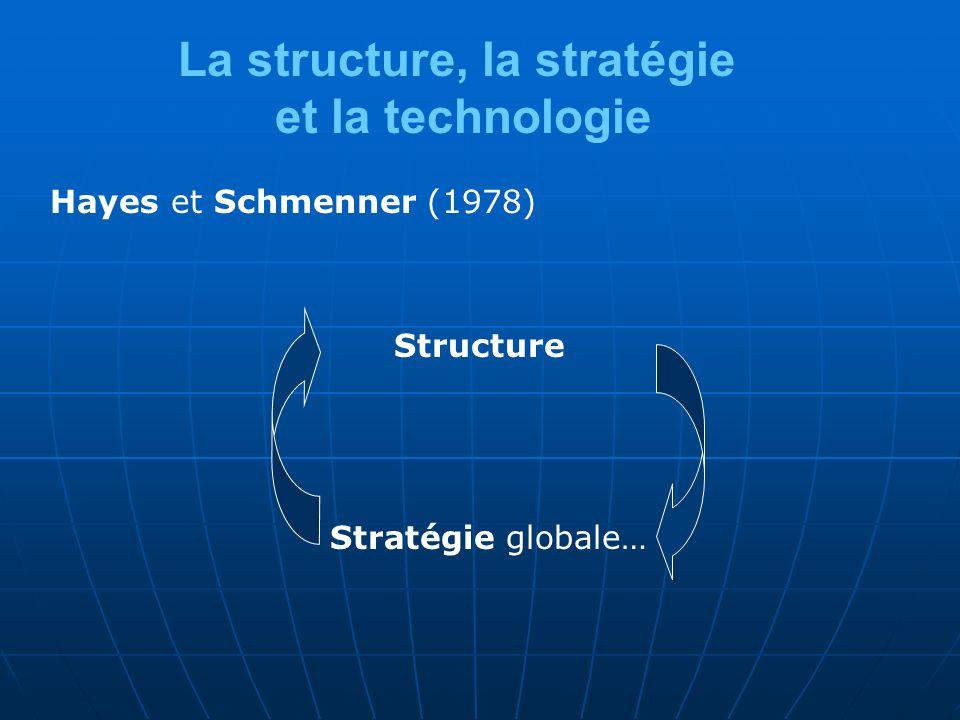 La structure, la stratégie et la technologie Hayes et Schmenner (1978) Structure Stratégie globale…