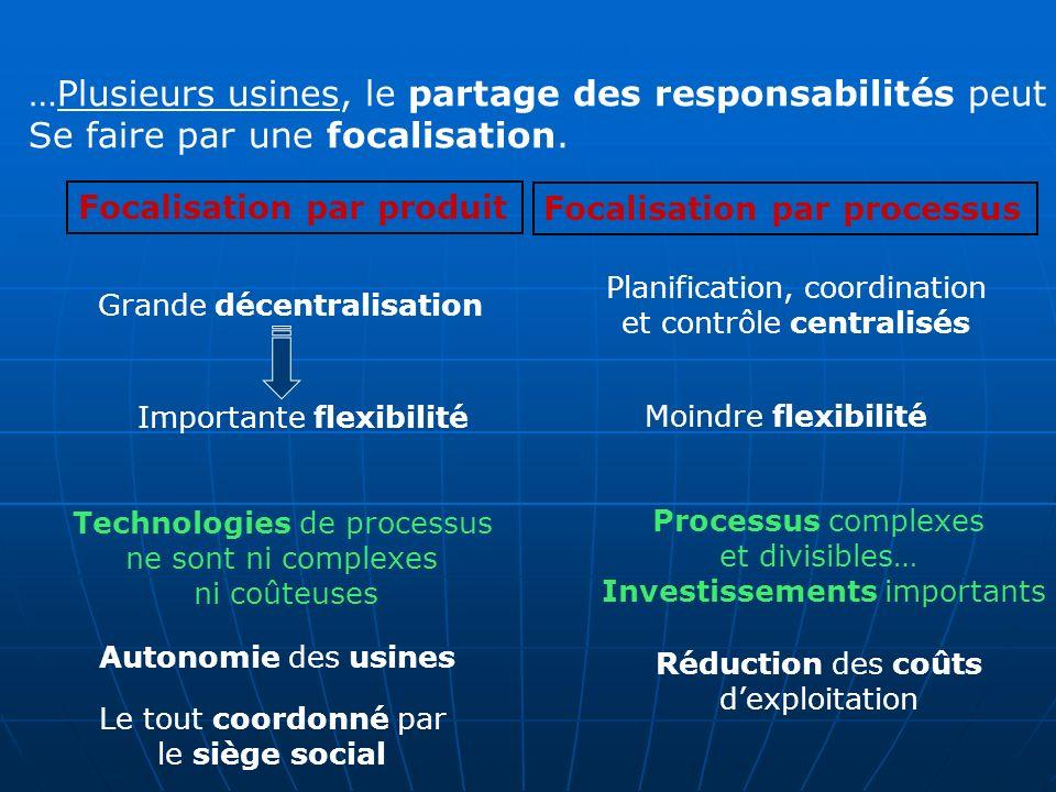 …Plusieurs usines, le partage des responsabilités peut Se faire par une focalisation.