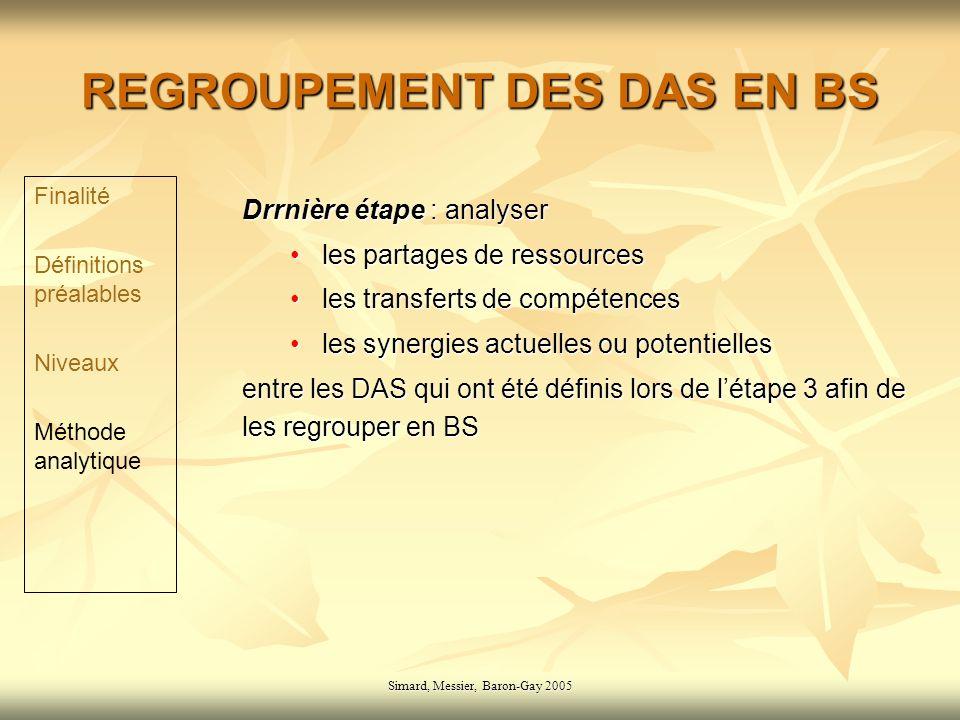 Simard, Messier, Baron-Gay 2005 REGROUPEMENT DES DAS EN BS Drrnière étape : analyser les partages de ressourcesles partages de ressources les transferts de compétencesles transferts de compétences les synergies actuelles ou potentiellesles synergies actuelles ou potentielles entre les DAS qui ont été définis lors de létape 3 afin de les regrouper en BS Finalité Définitions préalables Niveaux Méthode analytique