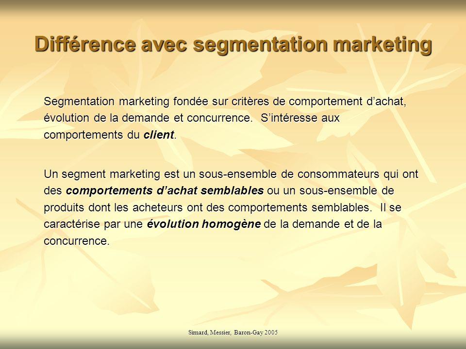 Simard, Messier, Baron-Gay 2005 Différence avec segmentation marketing Segmentation marketing fondée sur critères de comportement dachat, évolution de la demande et concurrence.