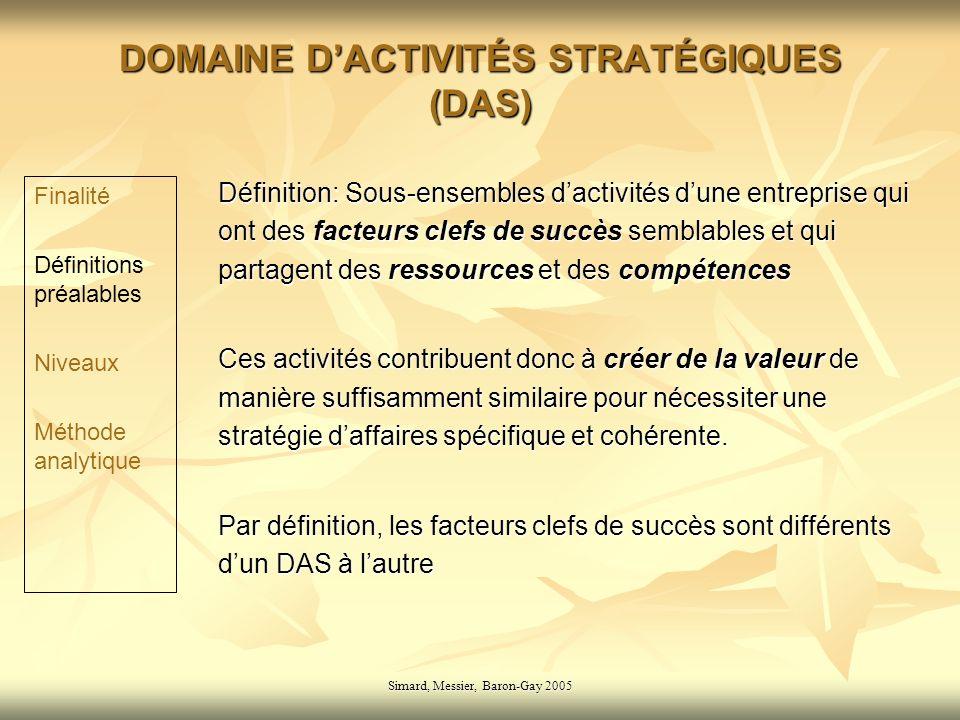 Simard, Messier, Baron-Gay 2005 Base Stratégique (BS) Ensemble de domaines dactivités stratégiques entre lesquels il existe des partages de ressources et de compétences, ou des complémentarités de gamme, ou des cessions internes, réels ou potentiels Entre les DAS dune même base il existe des liens qui font que lon ne peut pas prendre de décision sur un DAS sans affecter un autre DAS appartenant à cette base Par définition, il ne doit exister aucun lien significatif entre deux BS dune entreprise, sauf: 1.Coût de la direction générale et des services financiers 2.Partage du cash-flow pour lequel les BS sont en concurrence Finalité Définitions préalables Niveaux Méthode analytique