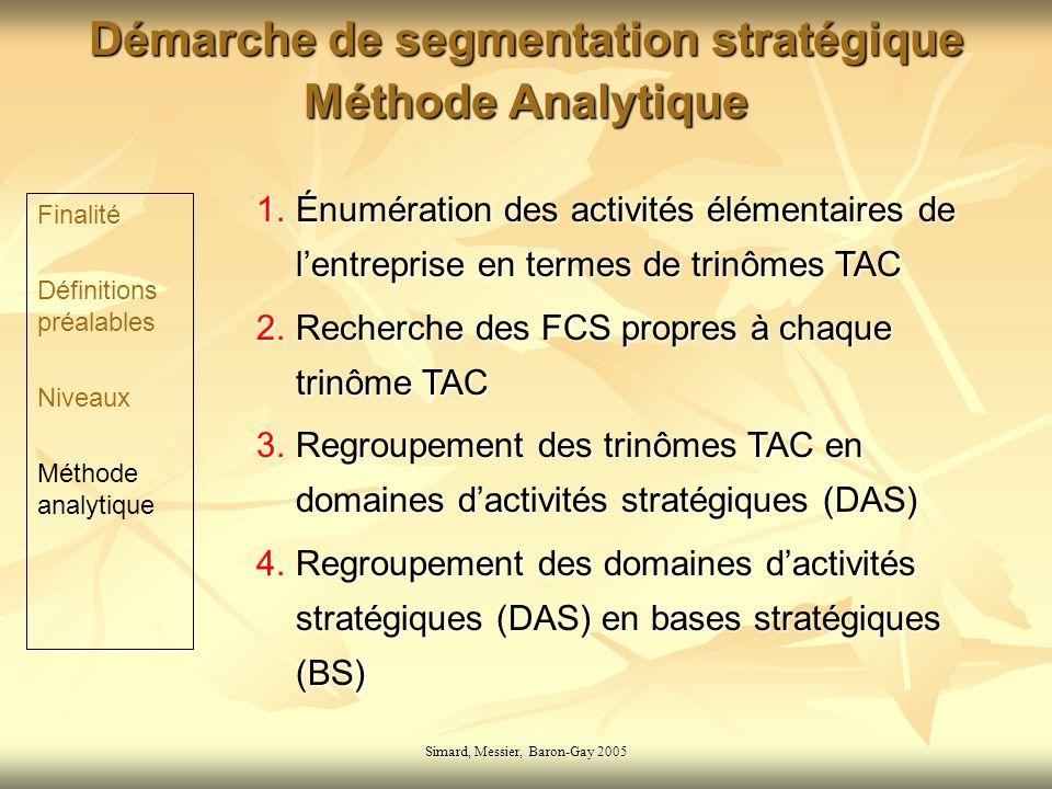 Simard, Messier, Baron-Gay 2005 Démarche de segmentation stratégique Méthode Analytique 1. Énumération des activités élémentaires de lentreprise en te