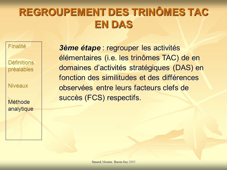 Simard, Messier, Baron-Gay 2005 REGROUPEMENT DES TRINÔMES TAC EN DAS 3ème étape : regrouper les activités élémentaires (i.e. les trinômes TAC) de en d