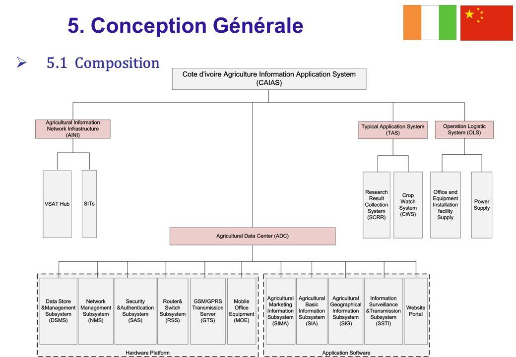 5. Conception Générale 5.1 Composition