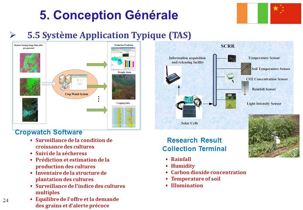 5. Conception Générale Surveillance de la condition de croissance des cultures Suivi de la sécheress Prédiction et estimation de la production des cul