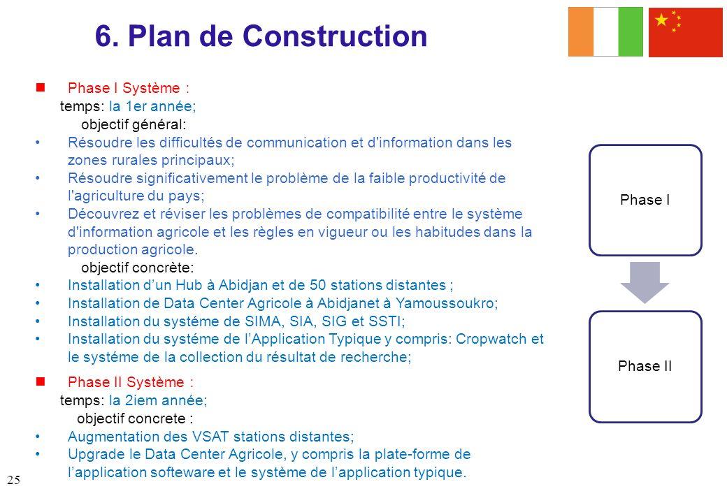 Phase I Système temps: la 1er année; objectif général: Résoudre les difficultés de communication et d'information dans les zones rurales principaux; R
