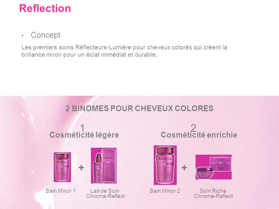 Concept 2 BINOMES POUR CHEVEUX COLORES Bain Miroir 1Lait de Soin Chroma-Reflect + Soin Riche Chroma-Reflect Bain Miroir 2 Reflection Les premiers soin