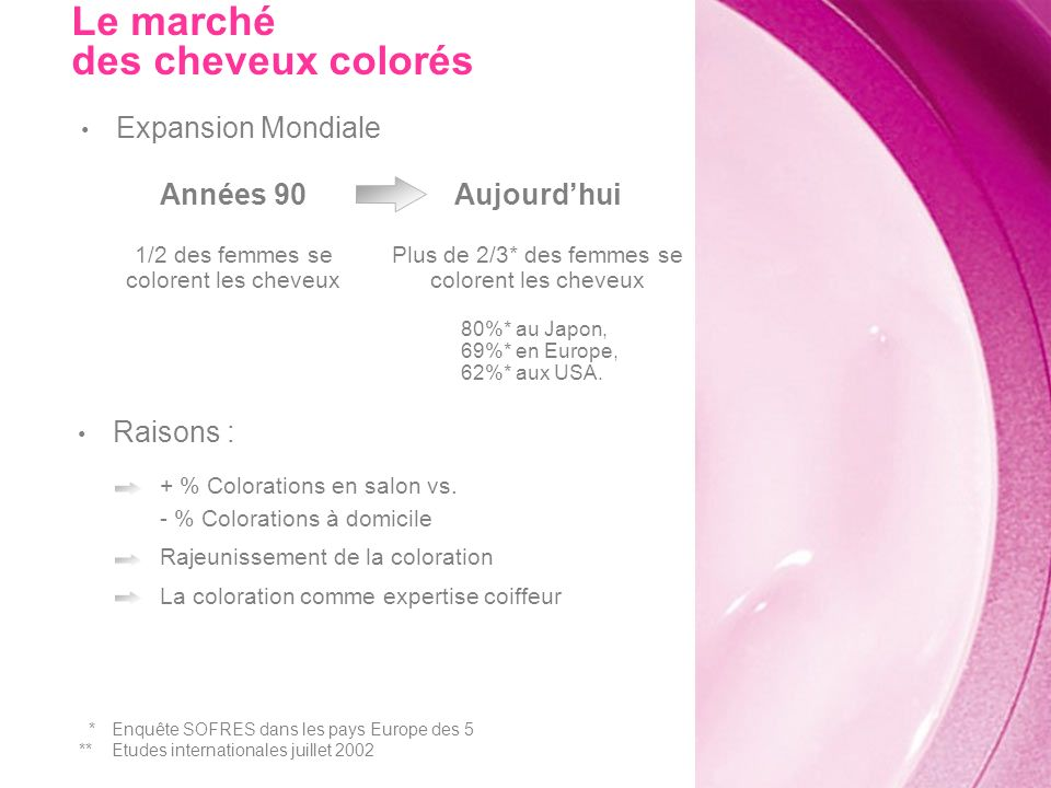 Expansion Mondiale + % Colorations en salon vs. - % Colorations à domicile Rajeunissement de la coloration La coloration comme expertise coiffeur Aujo