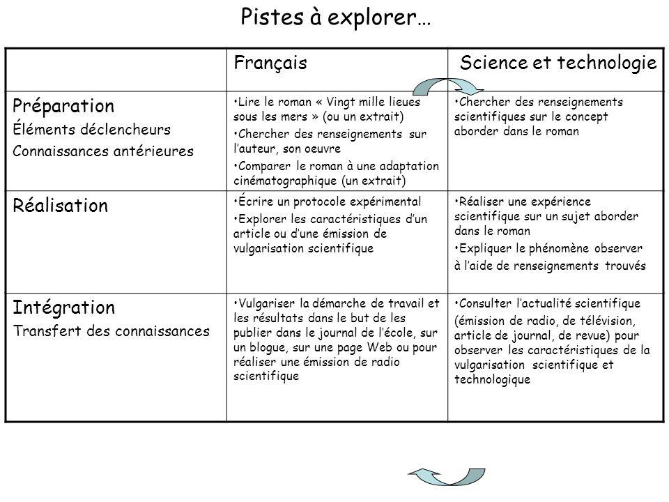 Français Science et technologie Préparation Éléments déclencheurs Connaissances antérieures Lire le roman « Vingt mille lieues sous les mers » (ou un