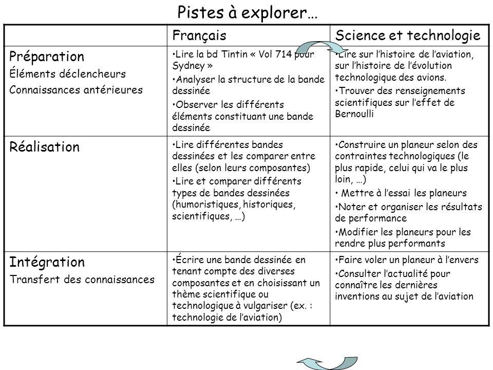 FrançaisScience et technologie Préparation Éléments déclencheurs Connaissances antérieures Lire la bd Tintin « Vol 714 pour Sydney » Analyser la struc