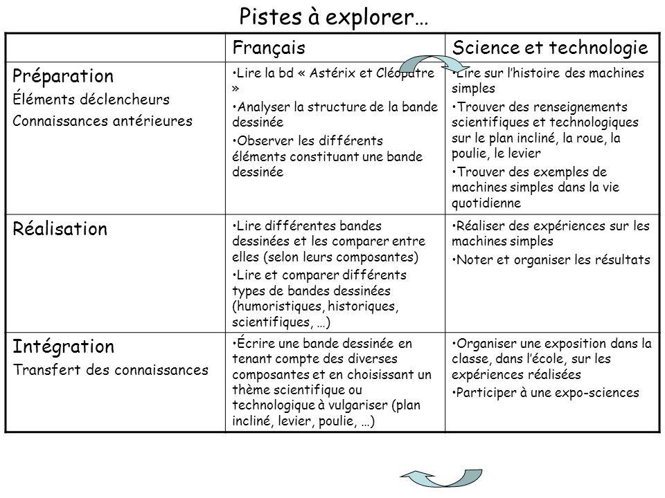 FrançaisScience et technologie Préparation Éléments déclencheurs Connaissances antérieures Lire la bd « Astérix et Cléopâtre » Analyser la structure d