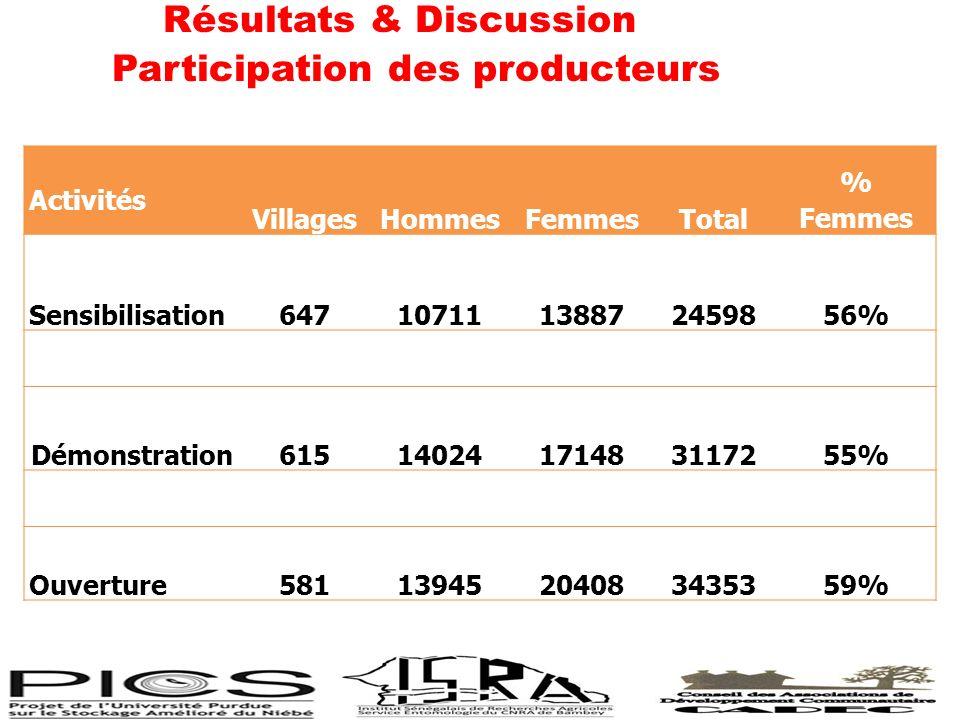 Résultats & Discussion Participation des producteurs Activités VillagesHommesFemmesTotal % Femmes Sensibilisation64710711138872459856% Démonstration61