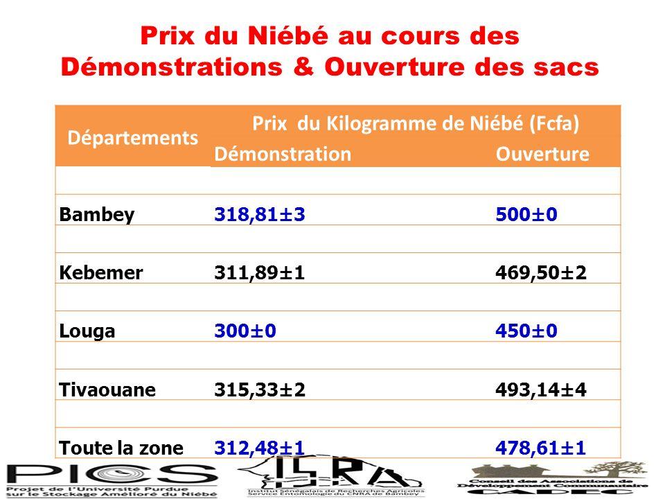 Prix du Niébé au cours des Démonstrations & Ouverture des sacs Départements Prix du Kilogramme de Niébé (Fcfa) DémonstrationOuverture Bambey318,81±350