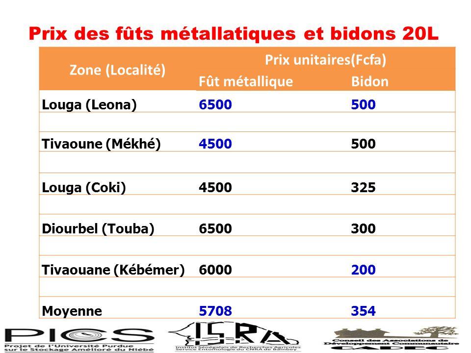 Prix des fûts métallatiques et bidons 20L Zone (Localité) Prix unitaires(Fcfa) Fût métalliqueBidon Louga (Leona)6500500 Tivaoune (Mékhé)4500500 Louga