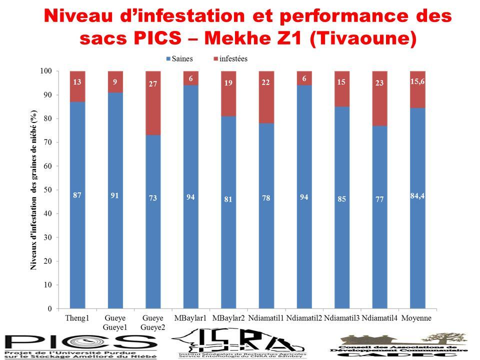 Niveau dinfestation et performance des sacs PICS – Mekhe Z1 (Tivaoune)