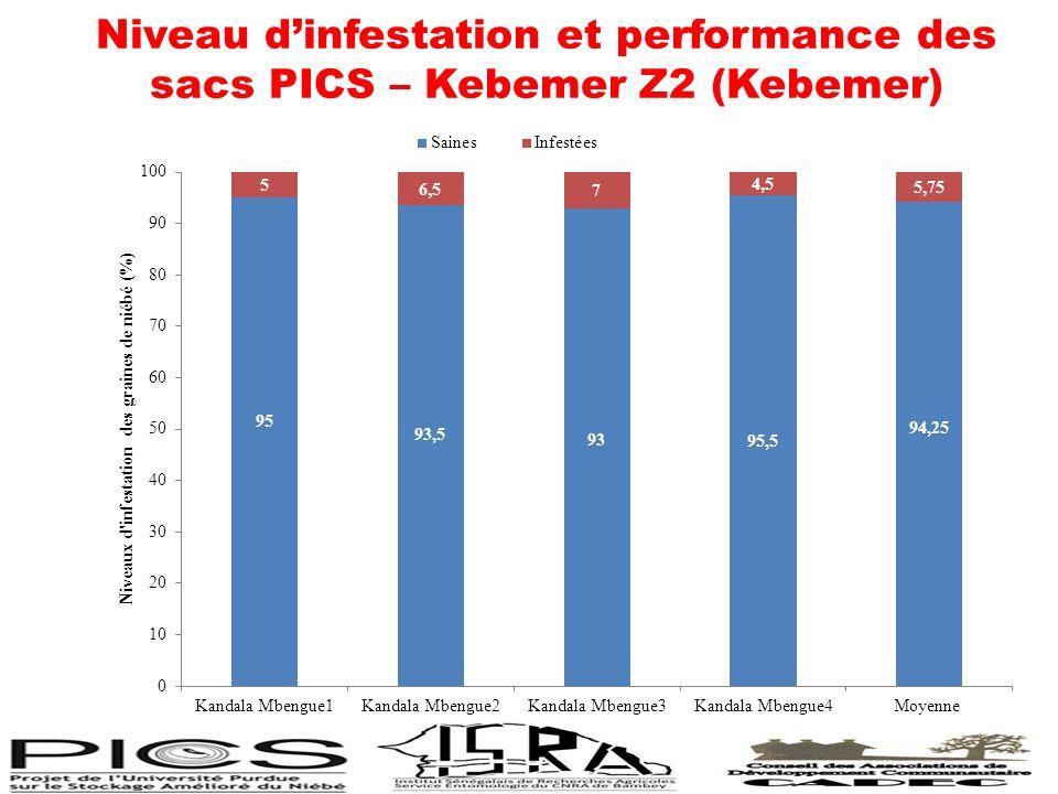 Niveau dinfestation et performance des sacs PICS – Kebemer Z2 (Kebemer)