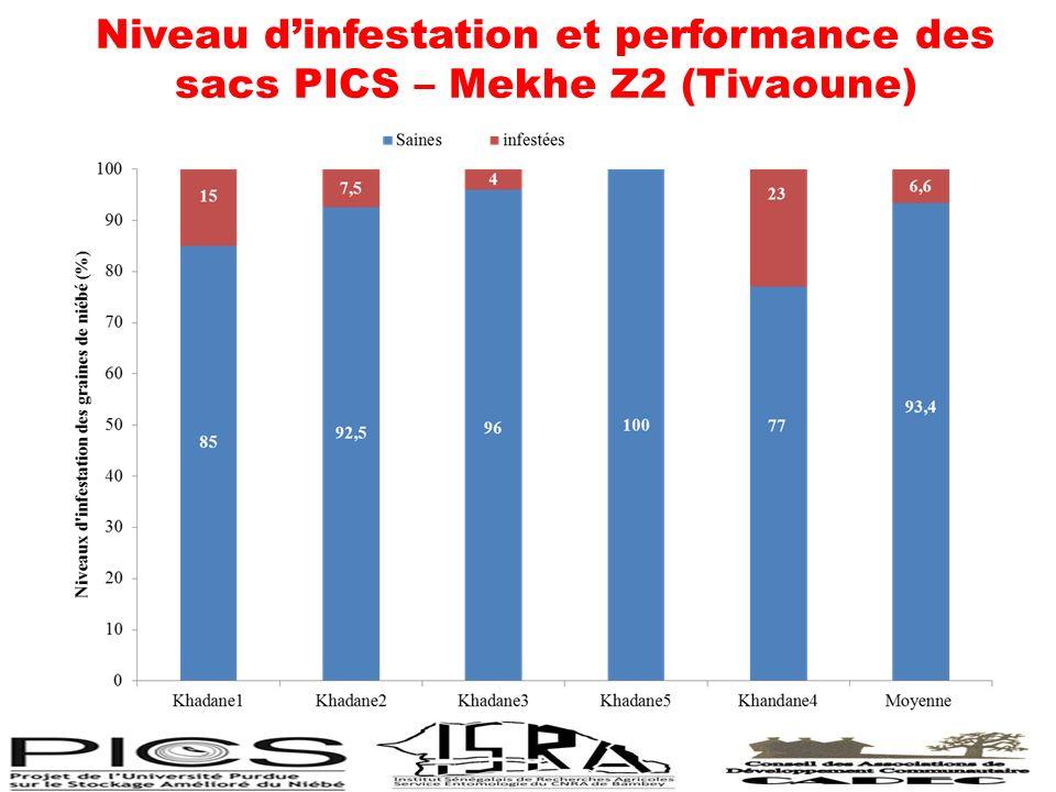 Niveau dinfestation et performance des sacs PICS – Mekhe Z2 (Tivaoune)