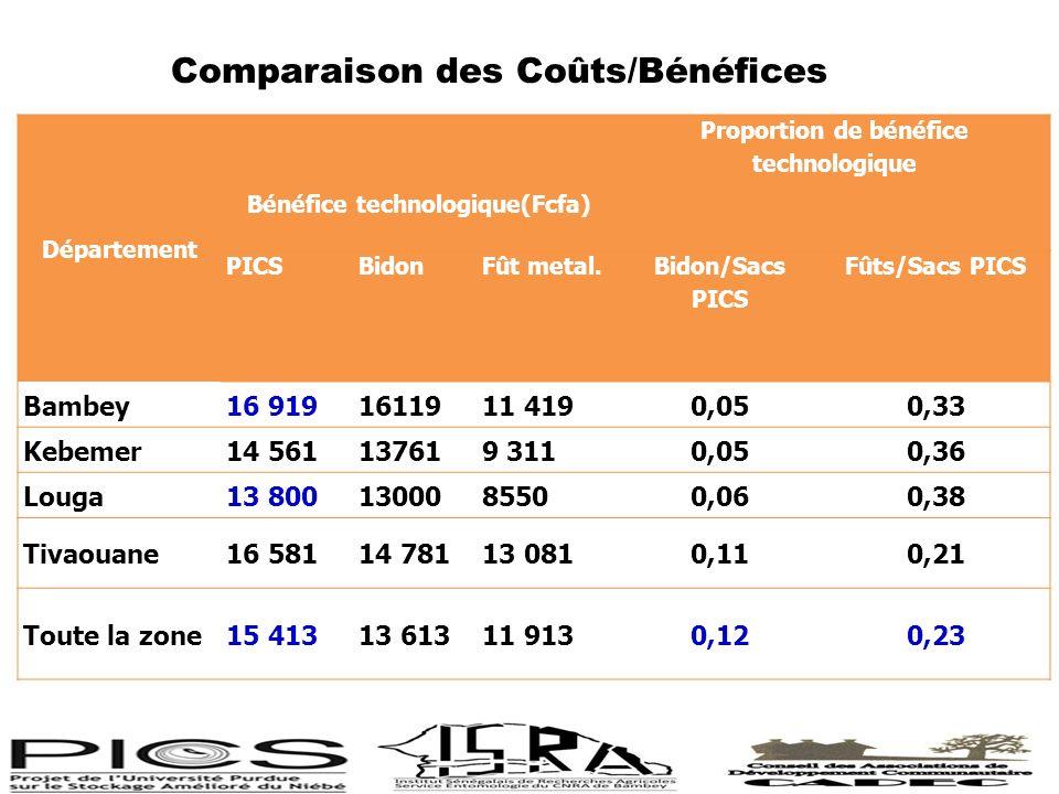 Comparaison des Coûts/Bénéfices Département Bénéfice technologique(Fcfa) Proportion de bénéfice technologique PICSBidon Fût metal.Bidon/Sacs PICS Fûts