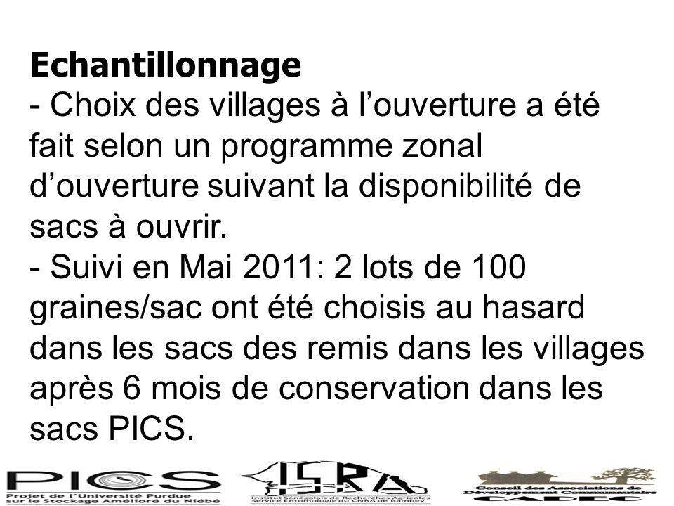 Echantillonnage - Choix des villages à louverture a été fait selon un programme zonal douverture suivant la disponibilité de sacs à ouvrir. - Suivi en