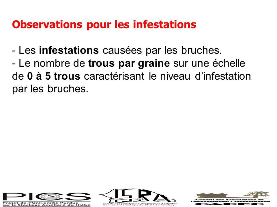 Observations pour les infestations - Les infestations causées par les bruches. - Le nombre de trous par graine sur une échelle de 0 à 5 trous caractér