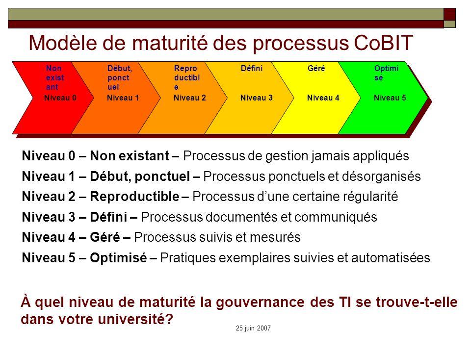 25 juin 2007 Modèle de maturité des processus CoBIT Non exist ant Niveau 0 – Non existant – Processus de gestion jamais appliqués Niveau 1 – Début, po