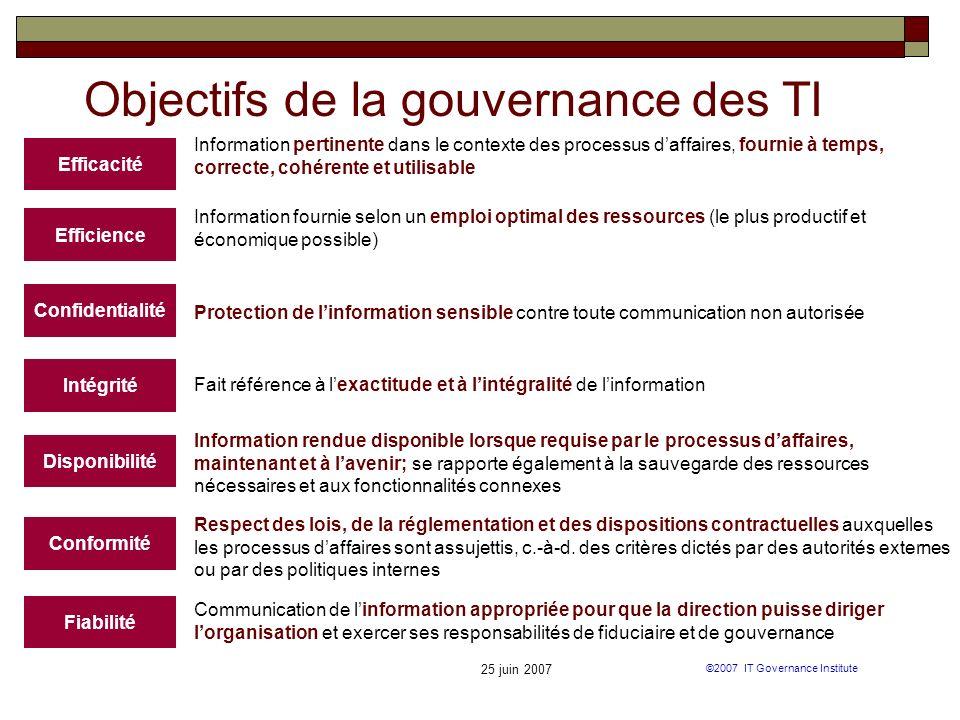 25 juin 2007 ©2007 IT Governance Institute Objectifs de la gouvernance des TI Efficacité Information pertinente dans le contexte des processus daffair