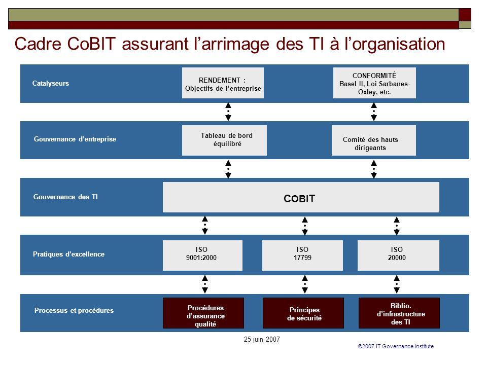 25 juin 2007 RENDEMENT : Objectifs de lentreprise CONFORMITÉ Basel II, Loi Sarbanes- Oxley, etc. Gouvernance dentreprise Gouvernance des TI ISO 9001:2