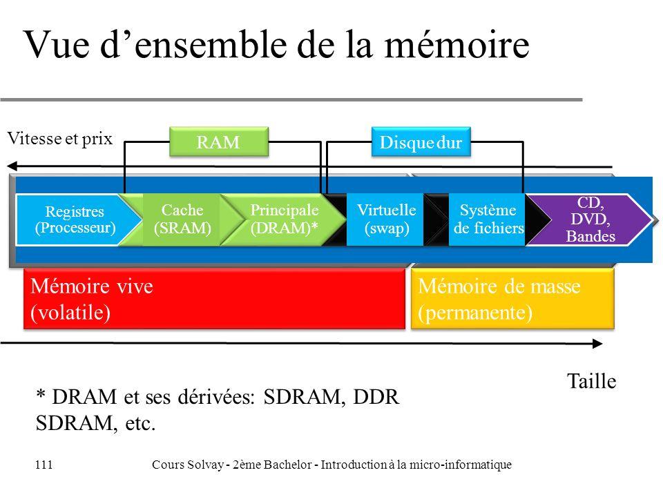 Vue densemble de la mémoire Registres (Processeur) Cache (SRAM) Principale (DRAM)* Virtuelle (swap) Système de fichiers CD, DVD, Bandes Mémoire vive (volatile) Mémoire de masse (permanente) Disque dur RAM * DRAM et ses dérivées: SDRAM, DDR SDRAM, etc.