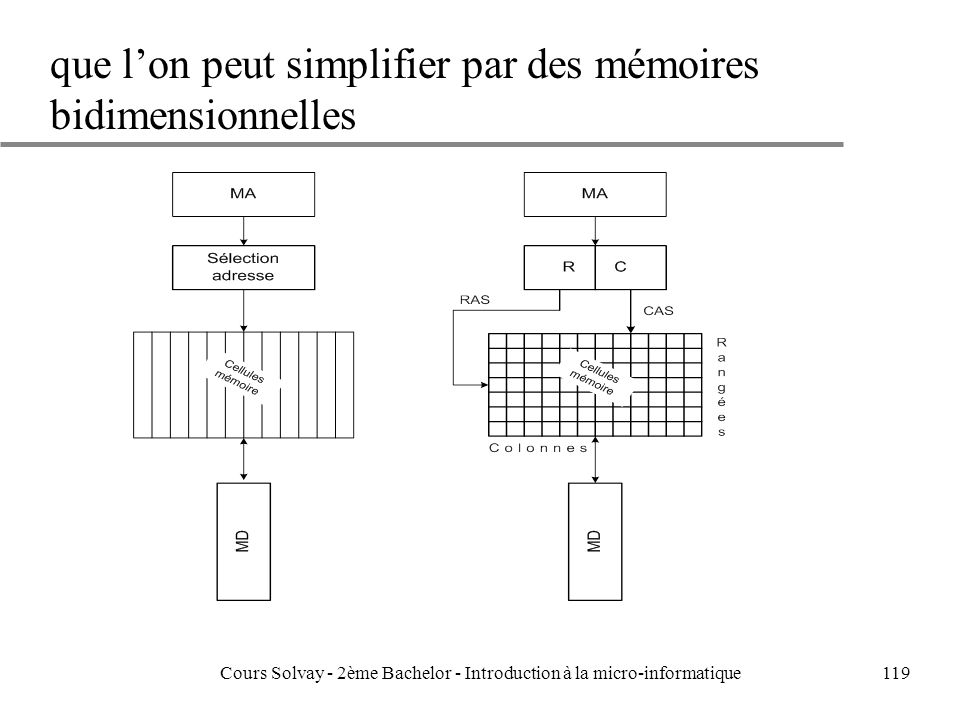 119 que lon peut simplifier par des mémoires bidimensionnelles Cours Solvay - 2ème Bachelor - Introduction à la micro-informatique