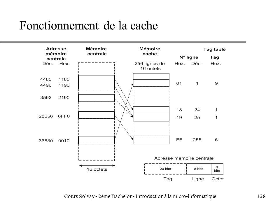 128 Fonctionnement de la cache Cours Solvay - 2ème Bachelor - Introduction à la micro-informatique