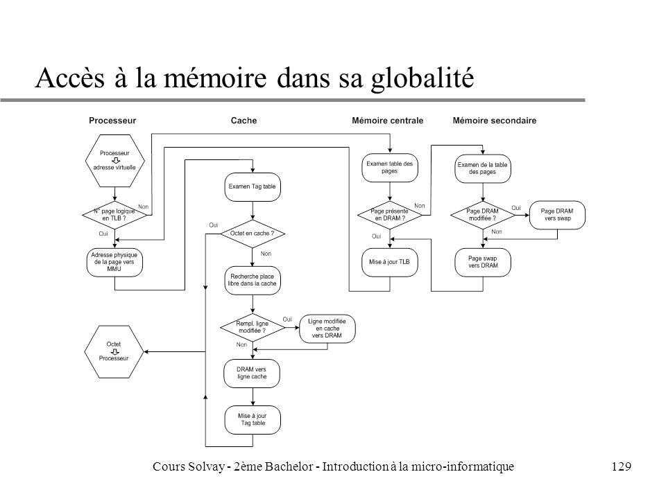 129 Accès à la mémoire dans sa globalité Cours Solvay - 2ème Bachelor - Introduction à la micro-informatique