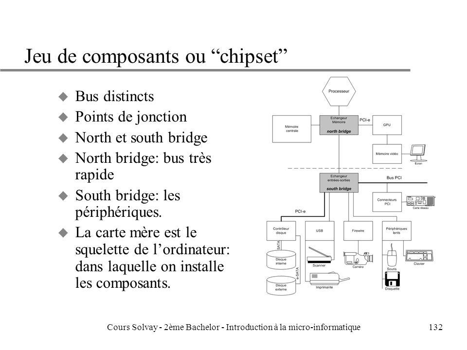 132 Jeu de composants ou chipset u Bus distincts u Points de jonction u North et south bridge u North bridge: bus très rapide u South bridge: les périphériques.