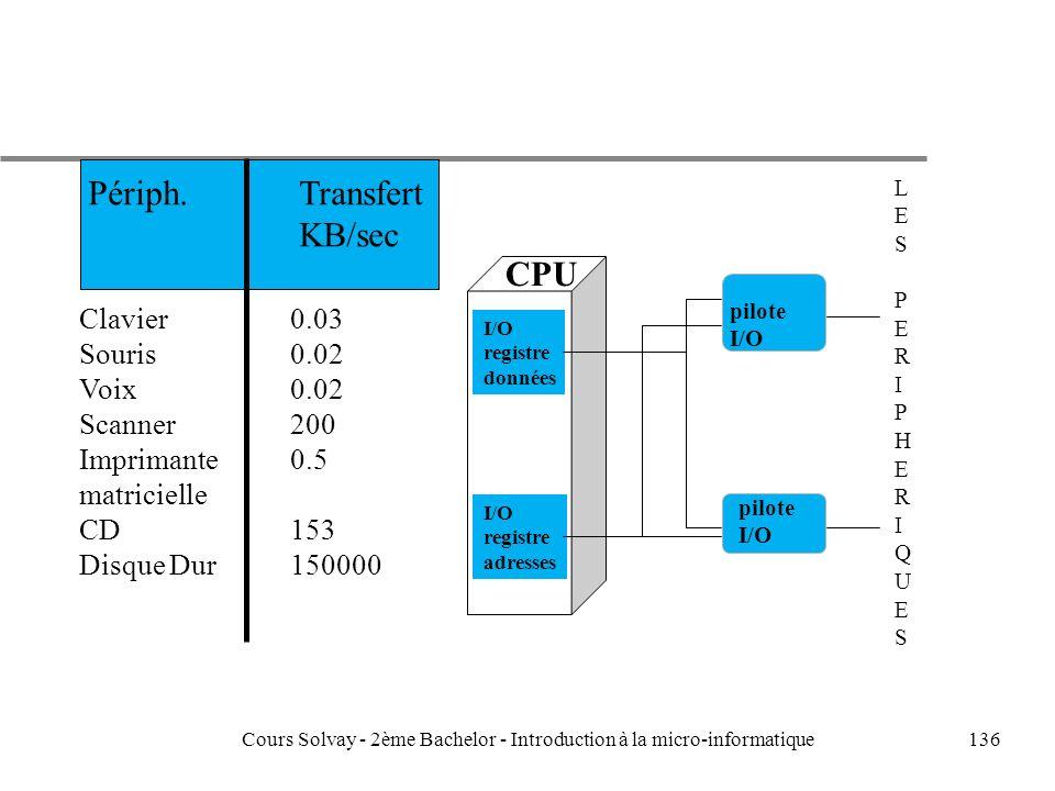 136 LESPERIPHERIQUESLESPERIPHERIQUES CPU I/O registre données I/O registre adresses pilote I/O pilote I/O Clavier0.03 Souris0.02 Voix0.02 Scanner200 Imprimante0.5 matricielle CD153 Disque Dur150000 Périph.Transfert KB/sec Cours Solvay - 2ème Bachelor - Introduction à la micro-informatique