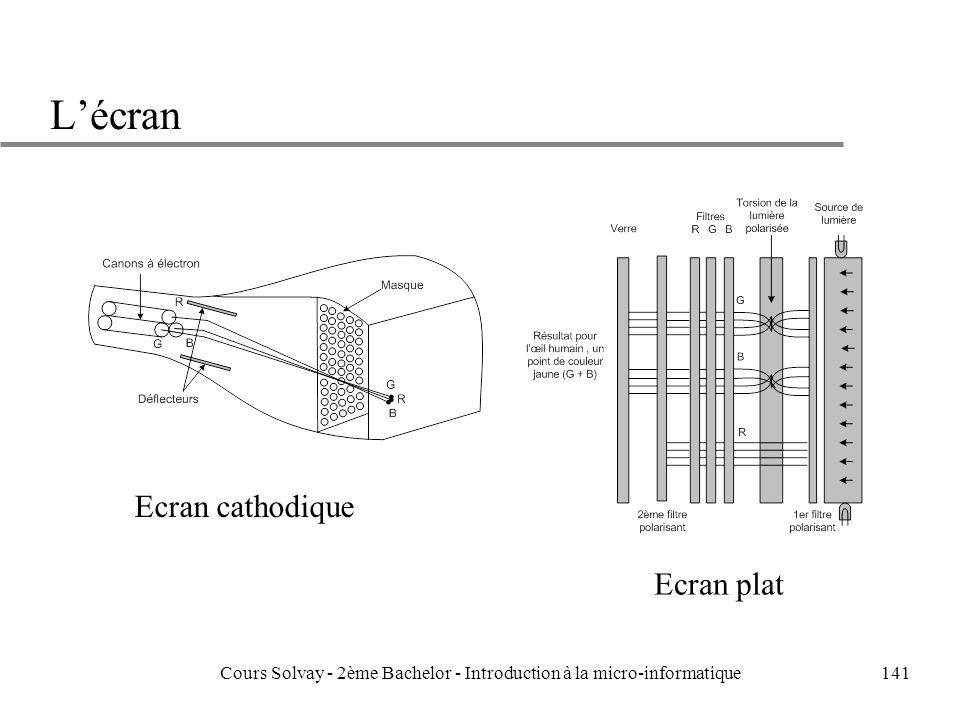 141 Lécran Ecran cathodique Ecran plat Cours Solvay - 2ème Bachelor - Introduction à la micro-informatique