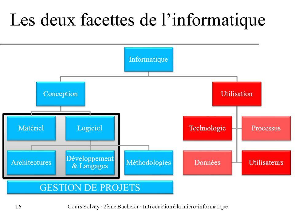 Les deux facettes de linformatique Informatique Conception MatérielLogiciel Architectures Développement & Langages Méthodologies Utilisation TechnologieProcessus DonnéesUtilisateurs GESTION DE PROJETS 16Cours Solvay - 2ème Bachelor - Introduction à la micro-informatique