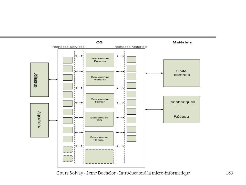 163Cours Solvay - 2ème Bachelor - Introduction à la micro-informatique