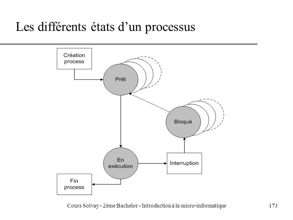 173 Les différents états dun processus Cours Solvay - 2ème Bachelor - Introduction à la micro-informatique