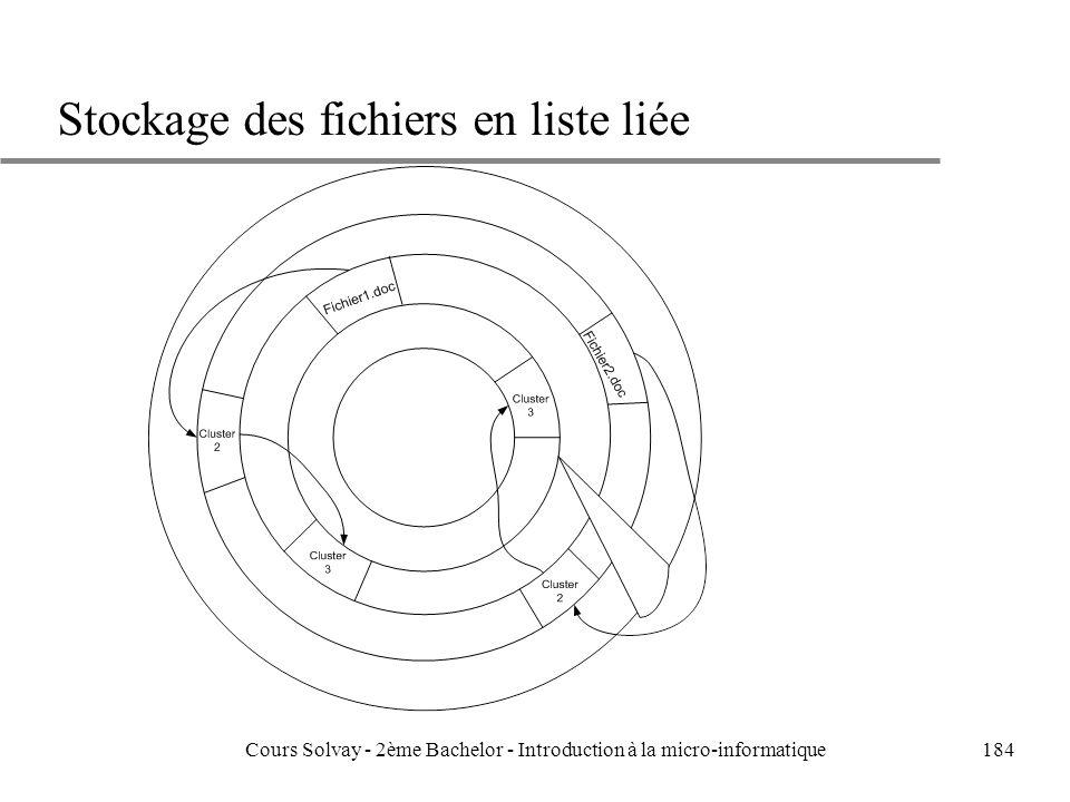 184 Stockage des fichiers en liste liée Cours Solvay - 2ème Bachelor - Introduction à la micro-informatique
