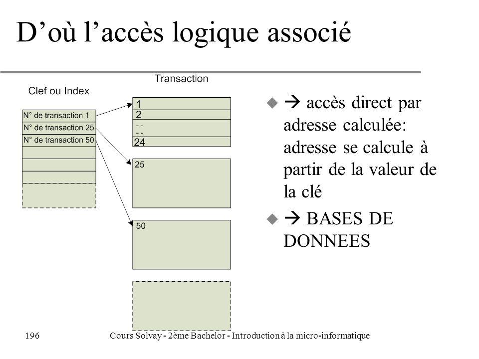 Doù laccès logique associé u accès direct par adresse calculée: adresse se calcule à partir de la valeur de la clé u BASES DE DONNEES 196Cours Solvay - 2ème Bachelor - Introduction à la micro-informatique