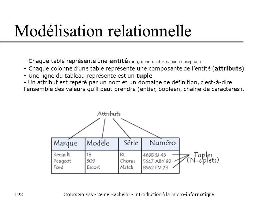 Modélisation relationnelle - Chaque table représente une entité (un groupe dinformation cohceptuel) - Chaque colonne dune table représente une composante de lentité (attributs) - Une ligne du tableau représente est un tuple - Un attribut est repéré par un nom et un domaine de définition, c est-à-dire l ensemble des valeurs qu il peut prendre (entier, booléen, chaine de caractères).