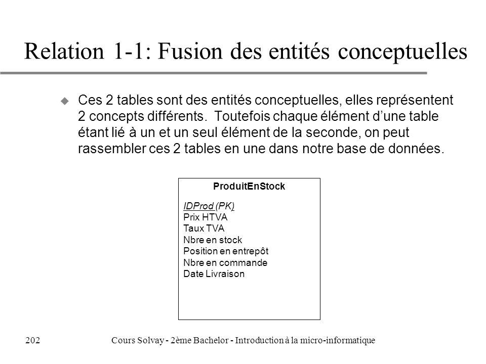 ProduitEnStock IDProd (PK) Prix HTVA Taux TVA Nbre en stock Position en entrepôt Nbre en commande Date Livraison Relation 1-1: Fusion des entités conceptuelles u Ces 2 tables sont des entités conceptuelles, elles représentent 2 concepts différents.