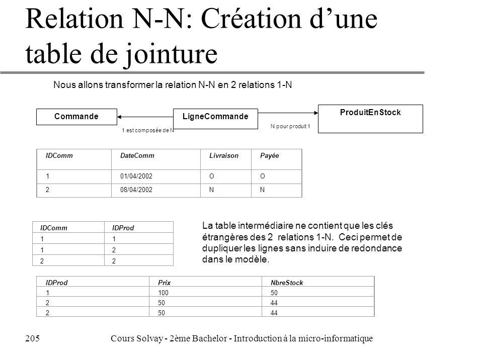 Nous allons transformer la relation N-N en 2 relations 1-N CommandeLigneCommande ProduitEnStock 1 est composée de N N pour produit 1 IDCommDateCommLivraisonPayée 101/04/2002OO 208/04/2002NN IDProdPrixNbreStock 110050 2 44 25044 IDCommIDProd 11 12 22 La table intermédiaire ne contient que les clés étrangères des 2 relations 1-N.