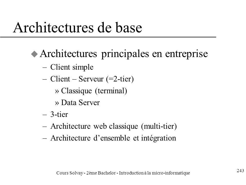 Architectures de base u Architectures principales en entreprise –Client simple –Client – Serveur (=2-tier) »Classique (terminal) »Data Server –3-tier –Architecture web classique (multi-tier) –Architecture densemble et intégration 243 Cours Solvay - 2ème Bachelor - Introduction à la micro-informatique