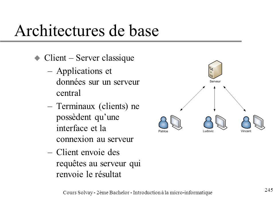 Architectures de base u Client – Server classique –Applications et données sur un serveur central –Terminaux (clients) ne possèdent quune interface et la connexion au serveur –Client envoie des requêtes au serveur qui renvoie le résultat 245 Cours Solvay - 2ème Bachelor - Introduction à la micro-informatique