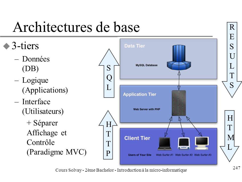 Architectures de base u 3-tiers –Données (DB) –Logique (Applications) –Interface (Utilisateurs) + Séparer Affichage et Contrôle (Paradigme MVC) RESULTSRESULTS SQLSQL HTMLHTML HTTPHTTP 247 Cours Solvay - 2ème Bachelor - Introduction à la micro-informatique