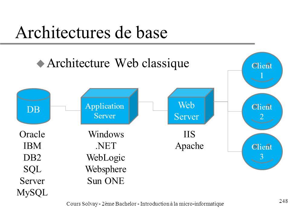 Architectures de base u Architecture Web classique DB Application Server Web Server Client 1 Client 2 Client 3 Oracle IBM DB2 SQL Server MySQL Windows.NET WebLogic Websphere Sun ONE IIS Apache 248 Cours Solvay - 2ème Bachelor - Introduction à la micro-informatique