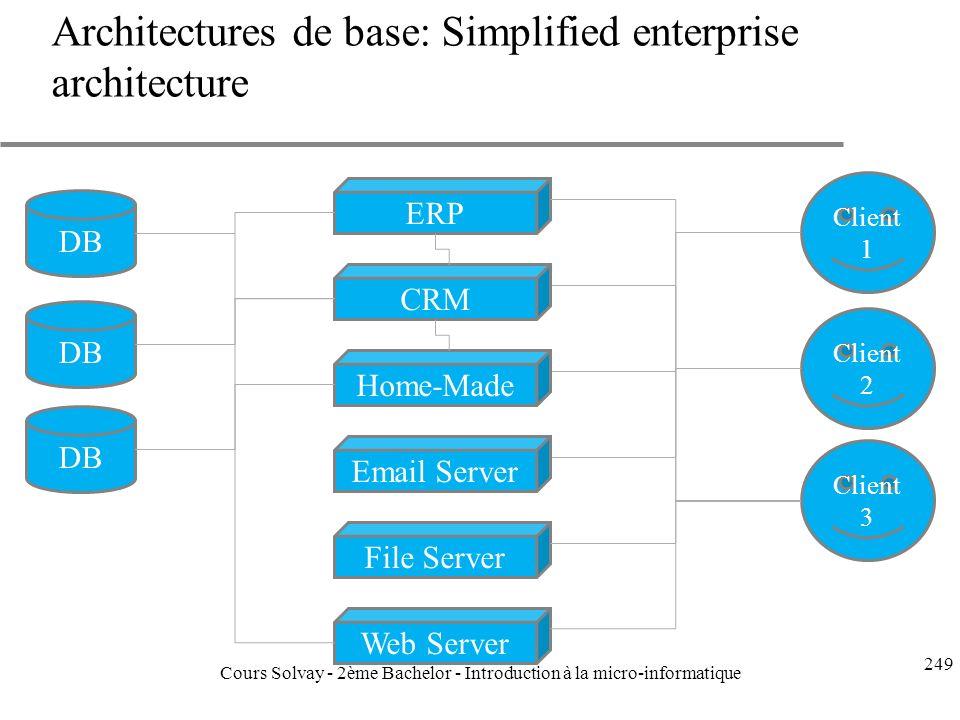Architectures de base: Simplified enterprise architecture DB ERP Client 1 Client 2 Client 3 DB CRM Home-Made Email Server File Server Web Server 249 Cours Solvay - 2ème Bachelor - Introduction à la micro-informatique